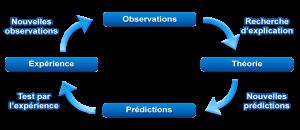 Methode_scientifique